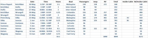 Inside Passage Ferry Schedule & Pricing